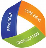 Practices, core ideas, crosscutting
